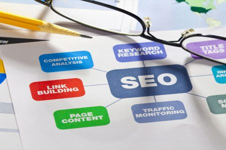 Why need to hire a Seo company in UK for your online business?